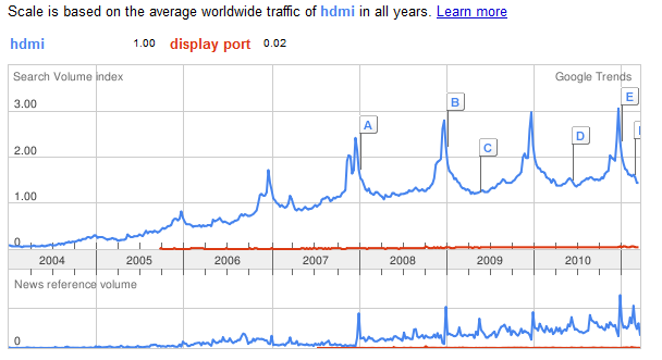 HDMI vs Display Port - Google Trends - 31.3.2011