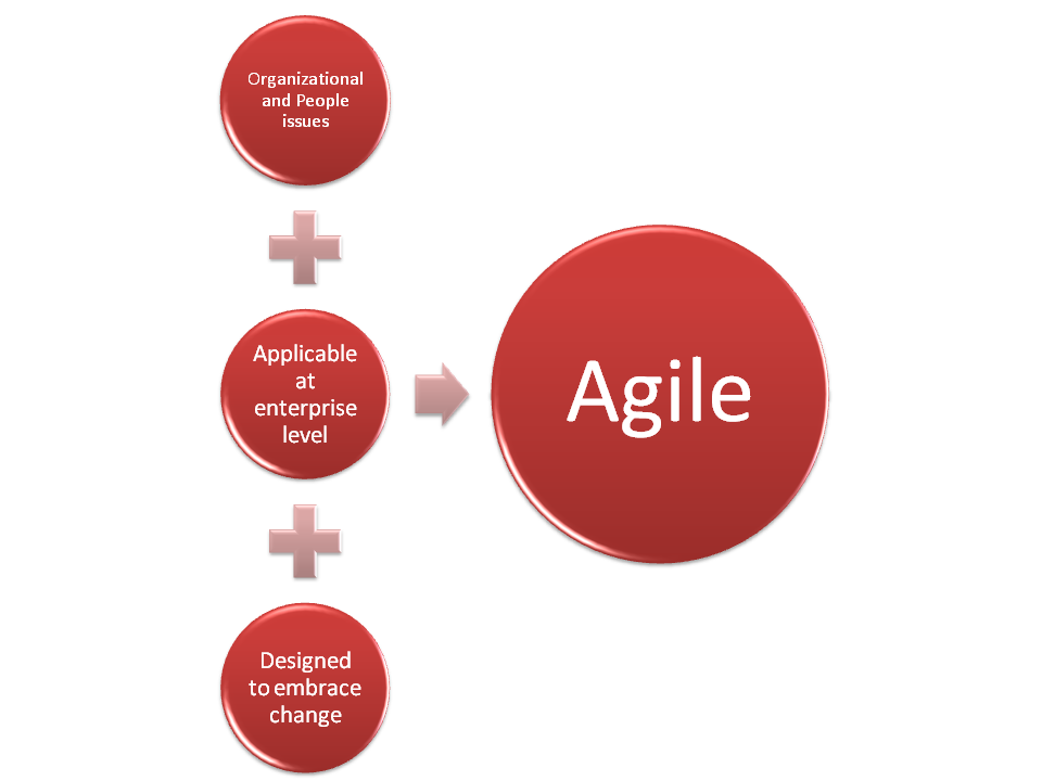 Component of Agile Manufacturing