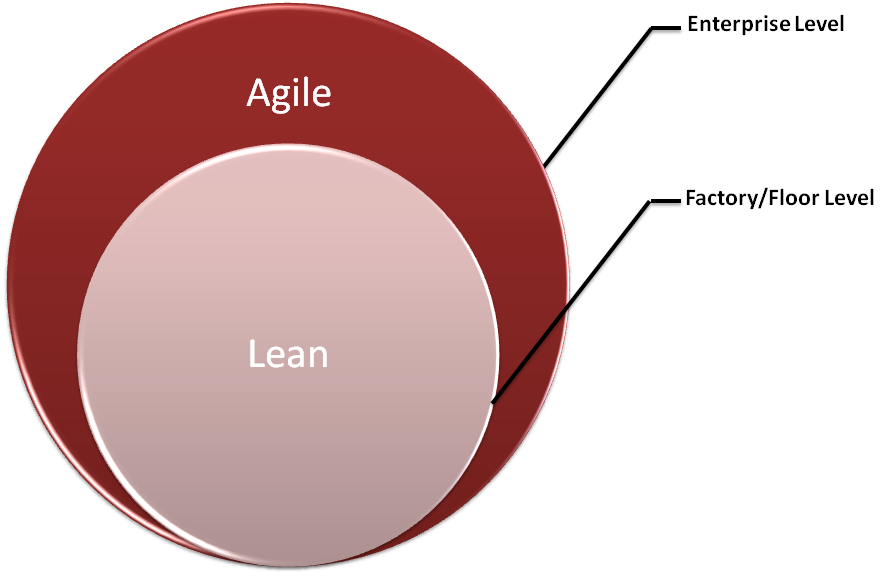 Agile compared to Lean