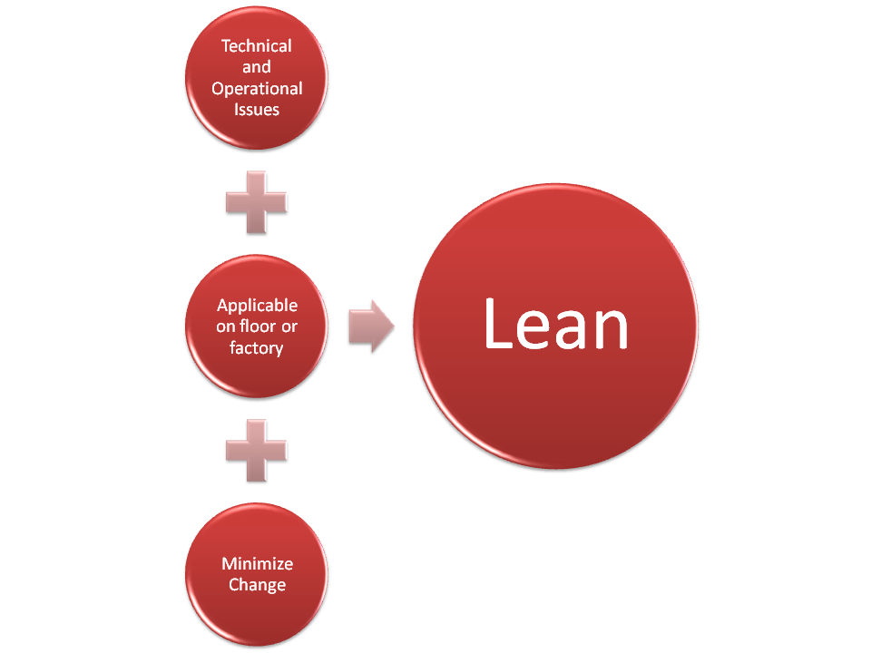 Components of Lean Manufacturing